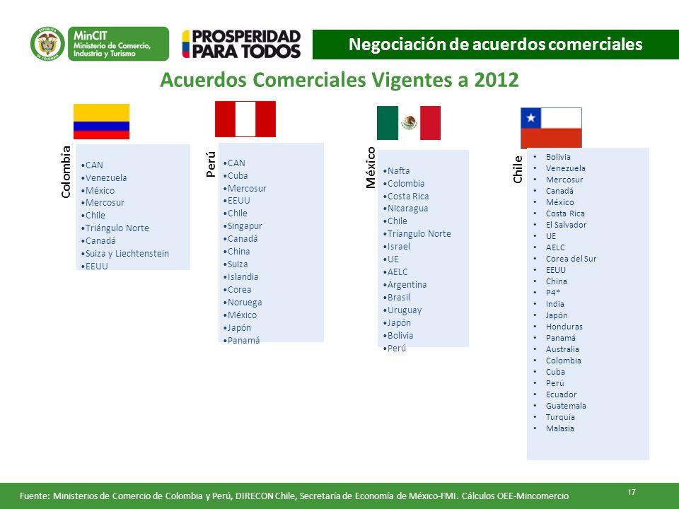 Fuente: Ministerios de Comercio de Colombia y Perú, DIRECON Chile, Secretaría de Economía de México-FMI. Cálculos OEE-Mincomercio Acuerdos Comerciales