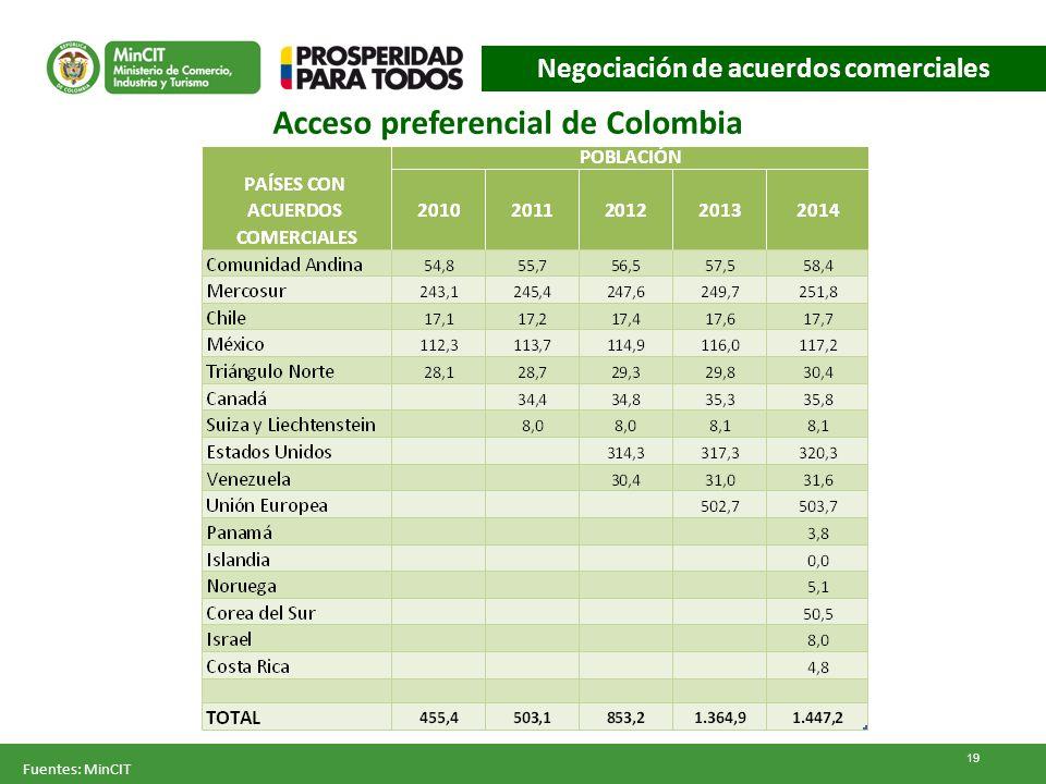 Acceso preferencial de Colombia Fuentes: MinCIT 19 Negociación de acuerdos comerciales