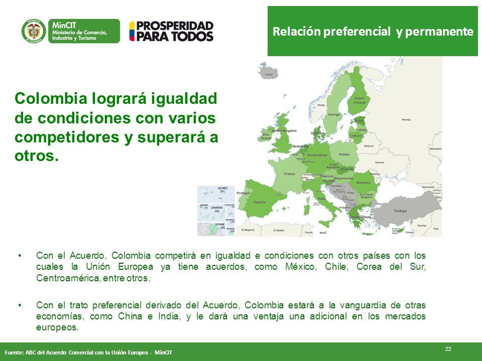 Relación preferencial y permanente 22 Con el Acuerdo, Colombia competirá en igualdad e condiciones con otros países con los cuales la Unión Europea ya