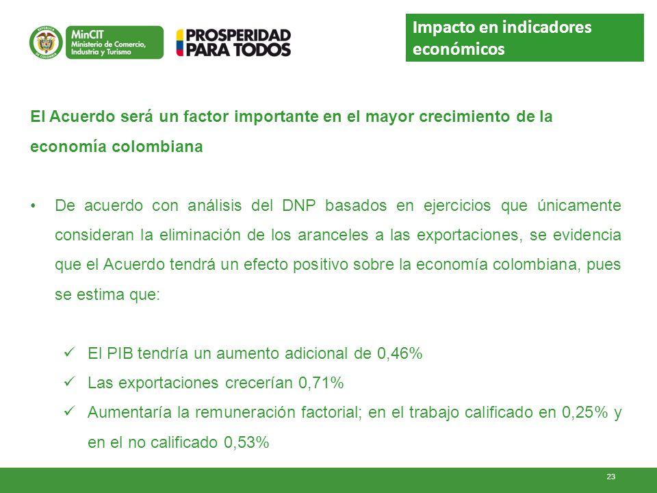 Impacto en indicadores económicos El Acuerdo será un factor importante en el mayor crecimiento de la economía colombiana De acuerdo con análisis del D