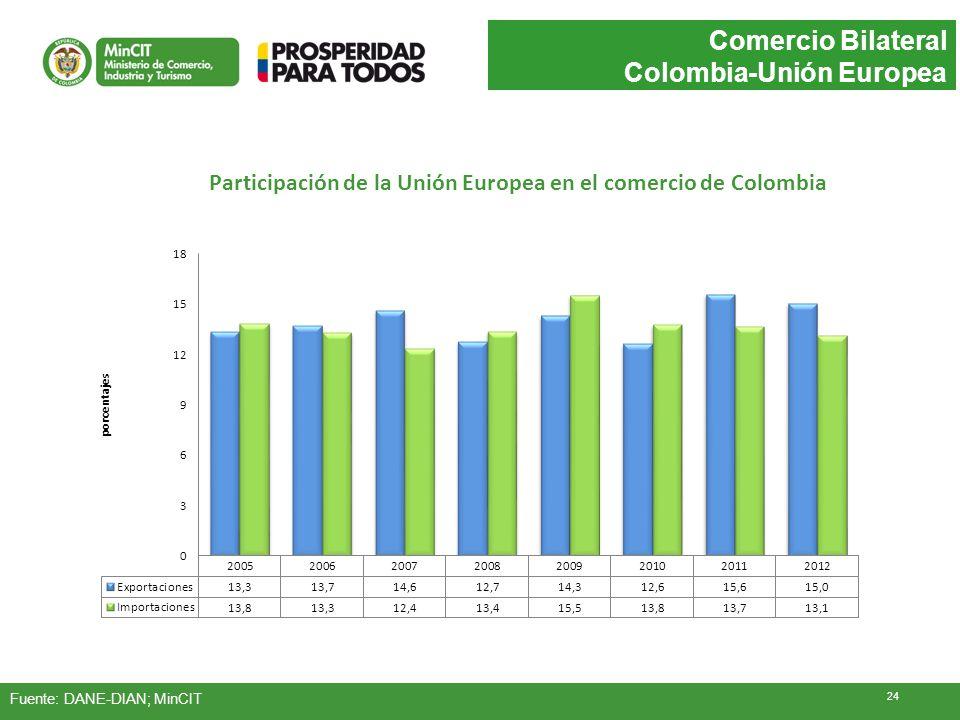 Participación de la Unión Europea en el comercio de Colombia Comercio Bilateral Colombia-Unión Europea Fuente: DANE-DIAN; MinCIT 24
