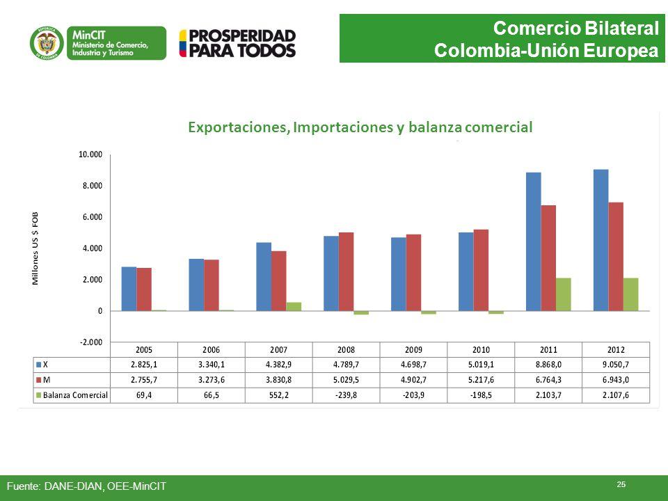 Comercio Bilateral Colombia-Unión Europea Fuente: DANE-DIAN, OEE-MinCIT Exportaciones, Importaciones y balanza comercial 25
