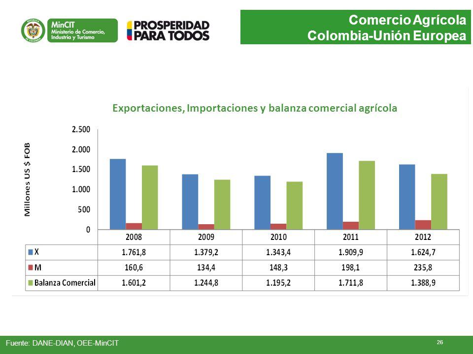 Comercio Agrícola Colombia-Unión Europea Fuente: DANE-DIAN, OEE-MinCIT Exportaciones, Importaciones y balanza comercial agrícola 26
