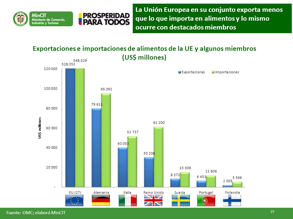 Exportaciones e importaciones de alimentos de la UE y algunos miembros (US$ millones) La Unión Europea en su conjunto exporta menos que lo que importa