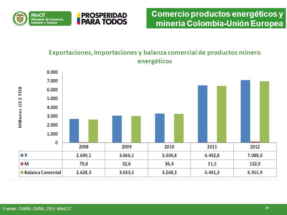Comercio productos energéticos y minería Colombia-Unión Europea Fuente: DANE-DIAN, OEE-MinCIT Exportaciones, Importaciones y balanza comercial de prod