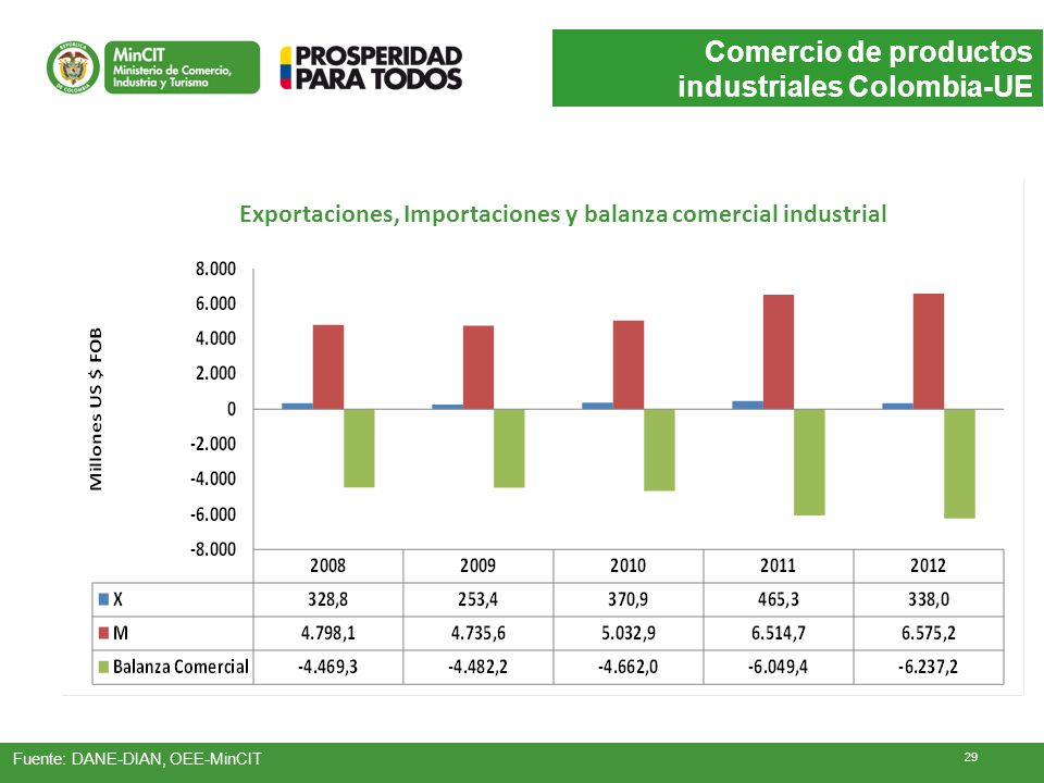 Comercio de productos industriales Colombia-UE Fuente: DANE-DIAN, OEE-MinCIT Exportaciones, Importaciones y balanza comercial industrial 29