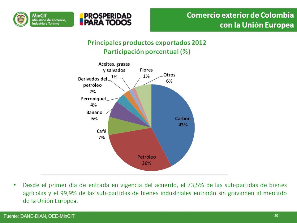 Principales productos exportados 2012 Participación porcentual (%) Desde el primer día de entrada en vigencia del acuerdo, el 73,5% de las sub-partida