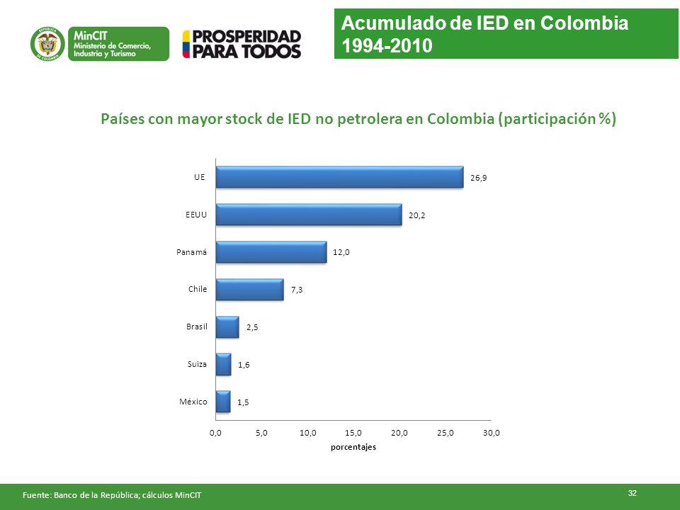 Acumulado de IED en Colombia 1994-2010 Fuente: Banco de la República; cálculos MinCIT Países con mayor stock de IED no petrolera en Colombia (particip