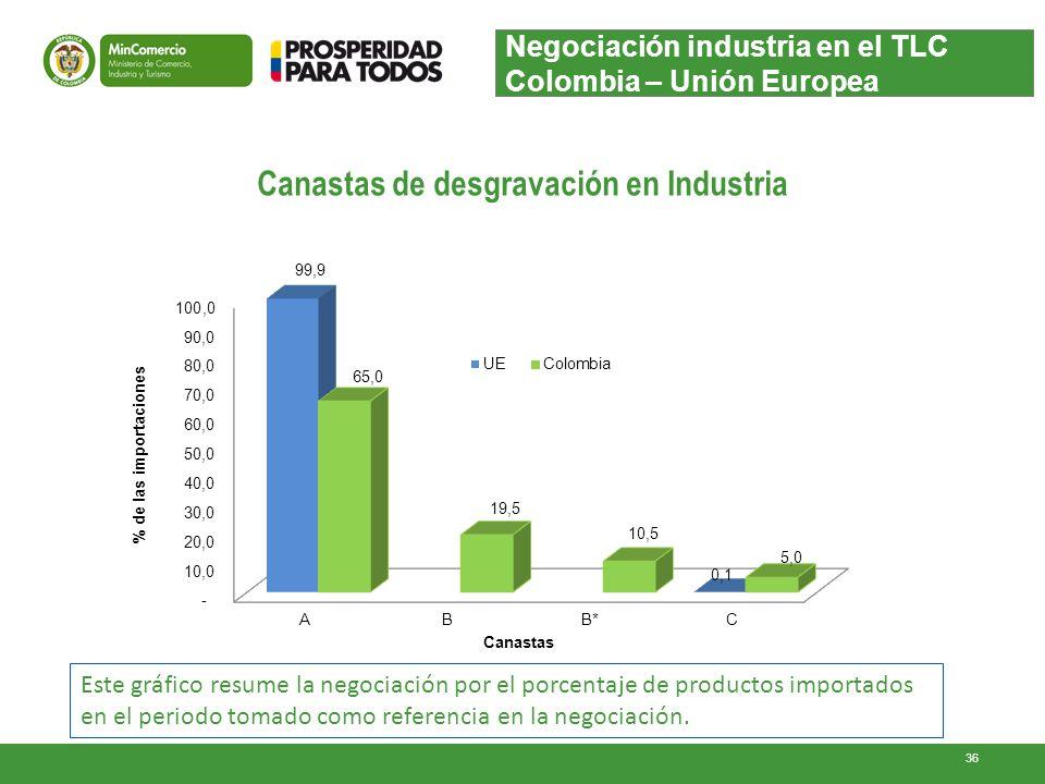 Canastas de desgravación en Industria Negociación industria en el TLC Colombia – Unión Europea Este gráfico resume la negociación por el porcentaje de