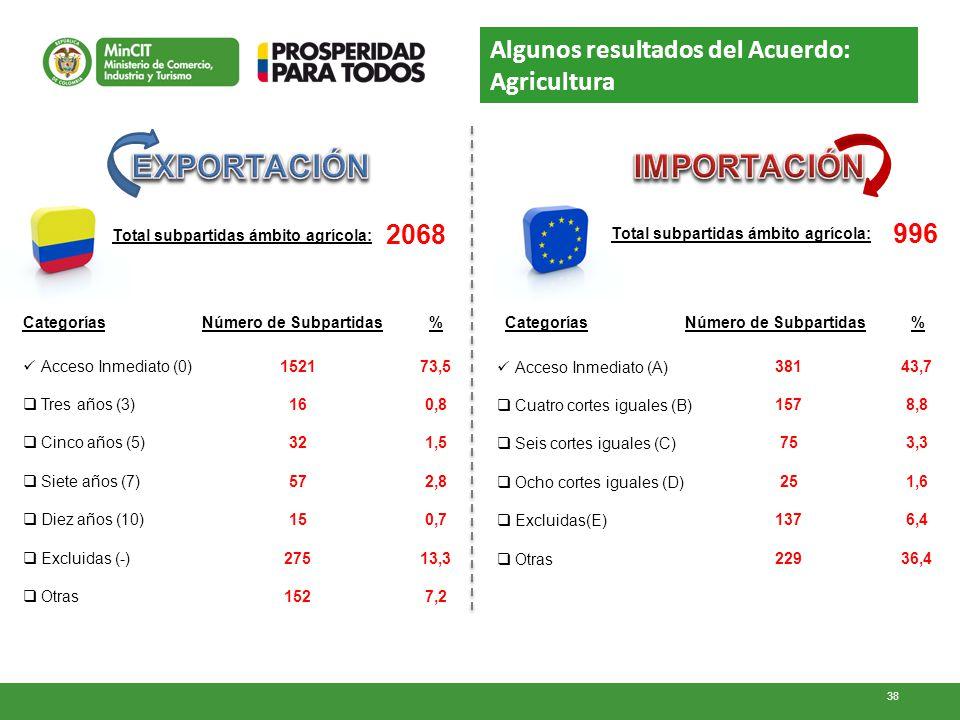 Total subpartidas ámbito agrícola: 2068 Categorías Acceso Inmediato (0) Tres años (3) Cinco años (5) Siete años (7) Diez años (10) Excluidas (-) Otras