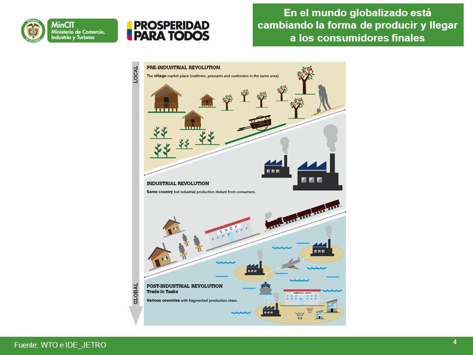 En el mundo globalizado está cambiando la forma de producir y llegar a los consumidores finales 4 Fuente: WTO e IDE_JETRO