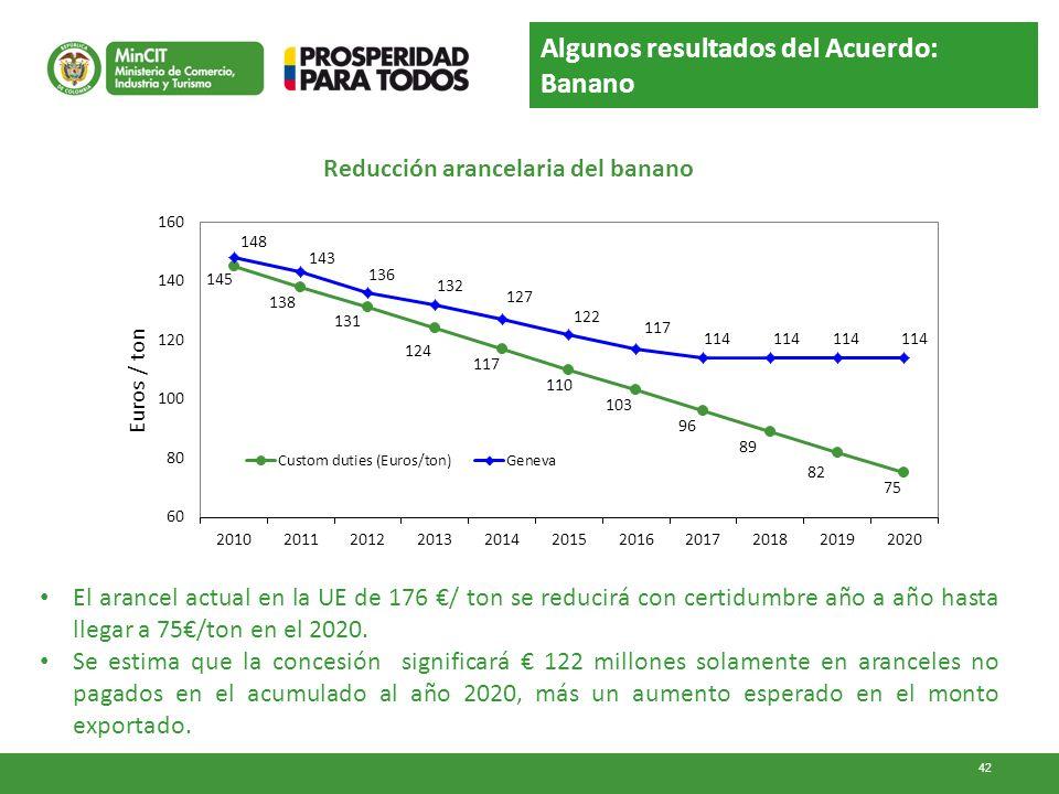 El arancel actual en la UE de 176 / ton se reducirá con certidumbre año a año hasta llegar a 75/ton en el 2020. Se estima que la concesión significará