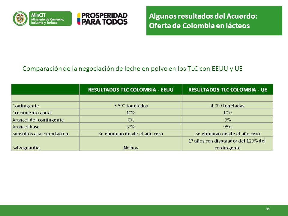 Algunos resultados del Acuerdo: Oferta de Colombia en lácteos 44 Comparación de la negociación de leche en polvo en los TLC con EEUU y UE