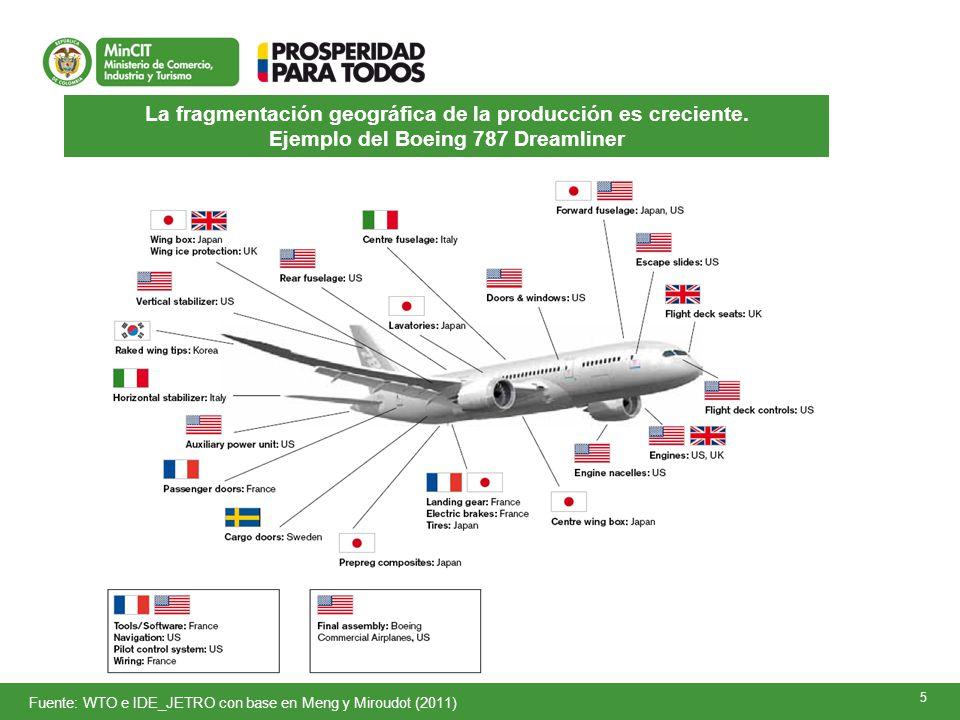 5 La fragmentación geográfica de la producción es creciente. Ejemplo del Boeing 787 Dreamliner Fuente: WTO e IDE_JETRO con base en Meng y Miroudot (20
