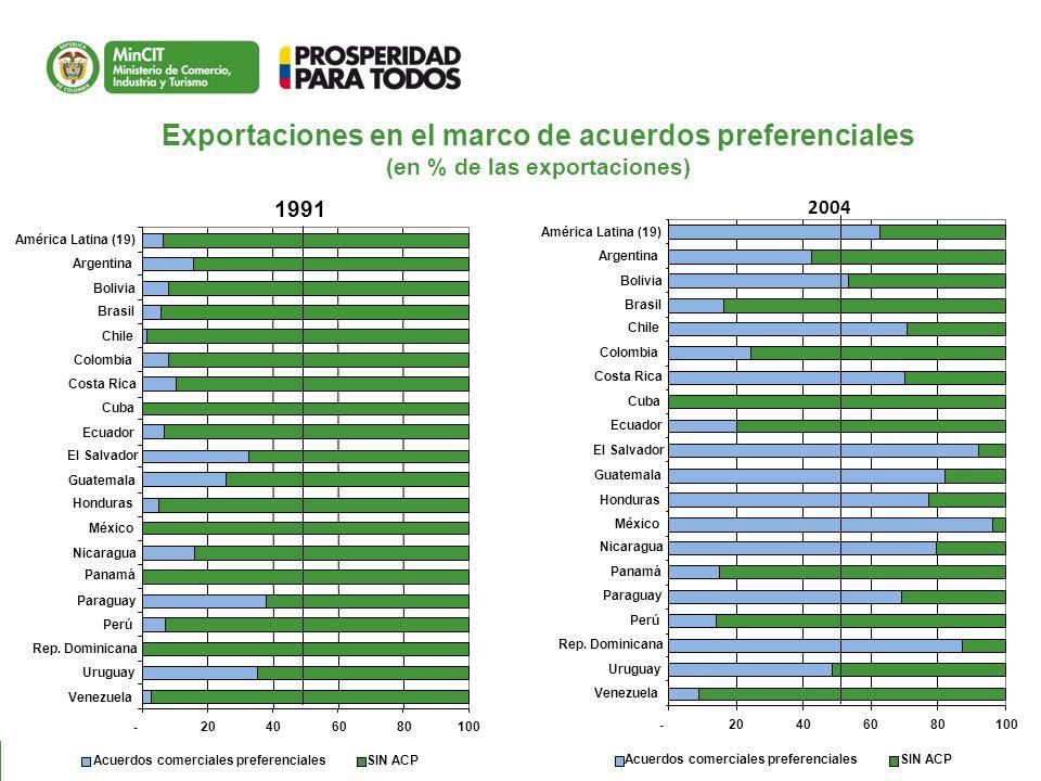 Exportaciones en el marco de acuerdos preferenciales (en % de las exportaciones) 8 2004