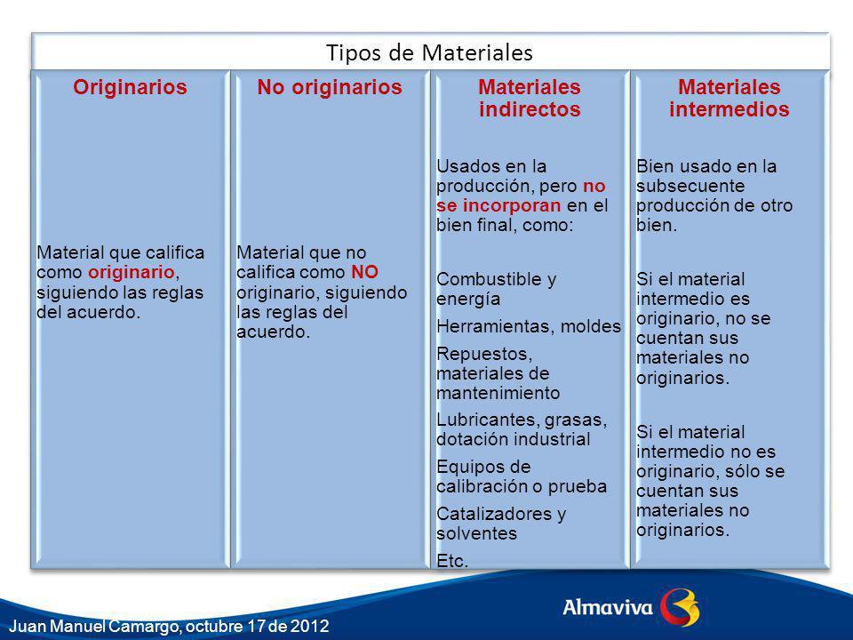 Tipos de Materiales Originarios Material que califica como originario, siguiendo las reglas del acuerdo. No originarios Material que no califica como