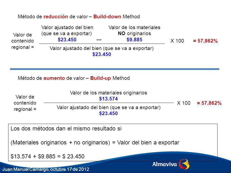 Método de reducción de valor – Build-down Method Método de aumento de valor – Build-up Method Valor de contenido regional = Valor ajustado del bien (que se va a exportar) $23.450 Valor de los materiales NO originarios $9.885 X 100= 57,862% Valor ajustado del bien (que se va a exportar) $23.450 Valor de contenido regional = Valor de los materiales originarios $13.574 X 100= 57,862% Valor ajustado del bien (que se va a exportar) $23.450 Los dos métodos dan el mismo resultado si (Materiales originarios + no originarios) = Valor del bien a exportar $13.574 + $9.885 = $ 23.450 Juan Manuel Camargo, octubre 17 de 2012