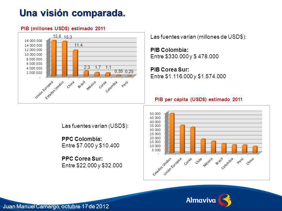 Una visión comparada. 15,6 15,3 11,4 2,3 1,7 1,1 0,35 0,25 PIB (millones USD$) estimado 2011 PIB per cápita (USD$) estimado 2011 Las fuentes varían (m