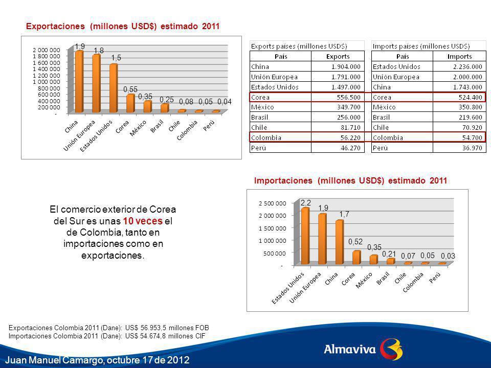 1,9 1,8 1,5 0,55 0,35 0,25 0,08 0,05 Exportaciones (millones USD$) estimado 2011 Importaciones (millones USD$) estimado 2011 0,04 2,2 1,9 1,7 0,52 0,35 0,21 0,07 0,05 0,03 El comercio exterior de Corea del Sur es unas 10 veces el de Colombia, tanto en importaciones como en exportaciones.