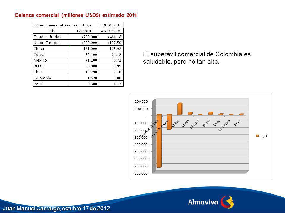 El superávit comercial de Colombia es saludable, pero no tan alto. Balanza comercial (millones USD$) estimado 2011 Juan Manuel Camargo, octubre 17 de