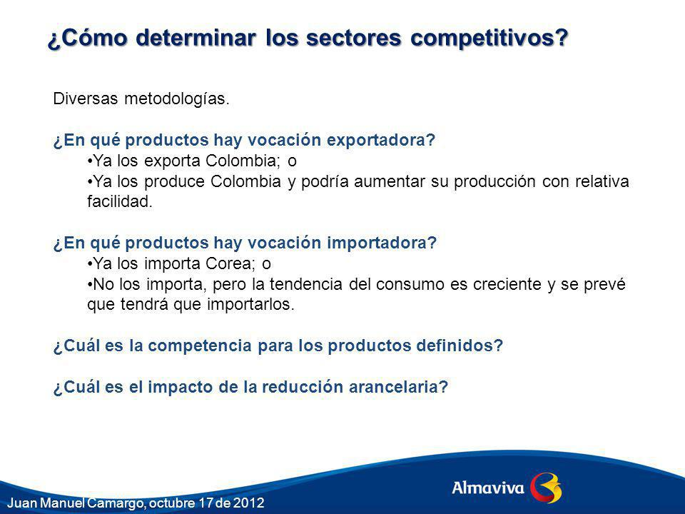 ¿Cómo determinar los sectores competitivos? Diversas metodologías. ¿En qué productos hay vocación exportadora? Ya los exporta Colombia; o Ya los produ