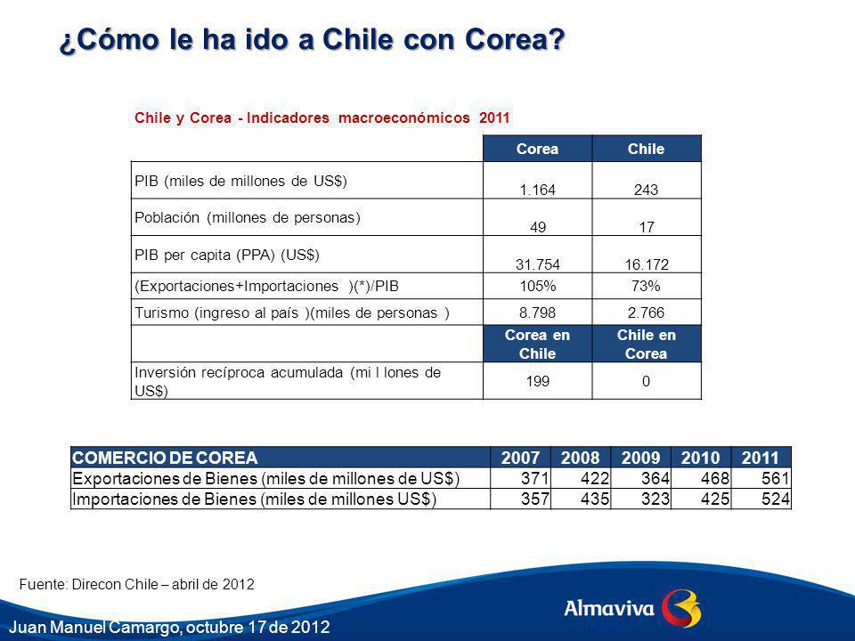 Fuente: Direcon Chile – abril de 2012 ¿Cómo le ha ido a Chile con Corea? COMERCIO DE COREA20072008200920102011 Exportaciones de Bienes (miles de millo