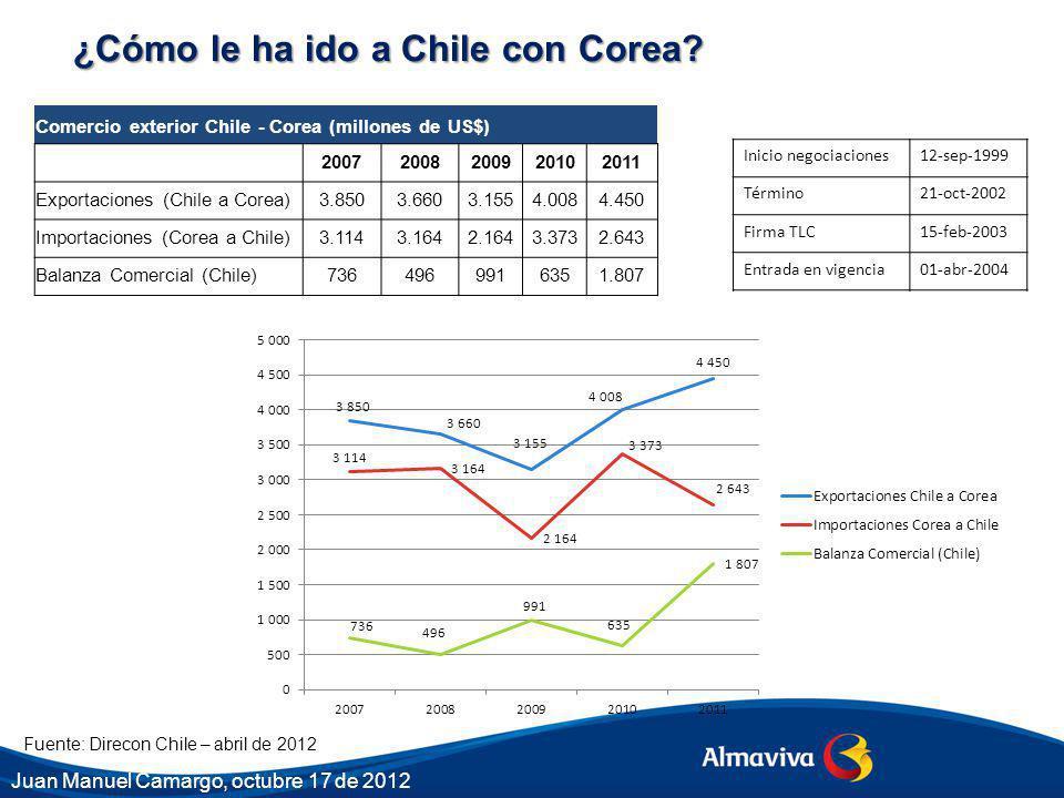 Fuente: Direcon Chile – abril de 2012 ¿Cómo le ha ido a Chile con Corea? Inicio negociaciones12-sep-1999 Término21-oct-2002 Firma TLC15-feb-2003 Entra