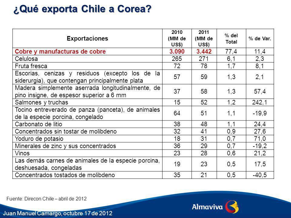 Fuente: Direcon Chile – abril de 2012 ¿Qué exporta Chile a Corea? Exportaciones 2010 (MM de US$) 2011 (MM de US$) % del Total % de Var. Cobre y manufa