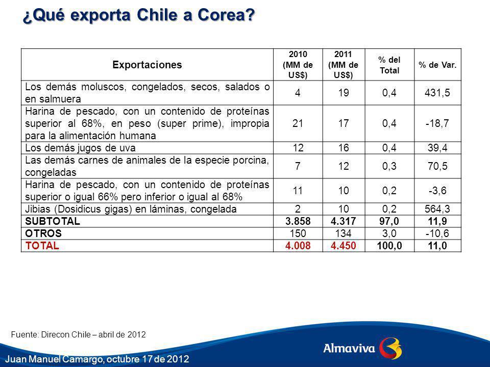 Fuente: Direcon Chile – abril de 2012 Exportaciones 2010 (MM de US$) 2011 (MM de US$) % del Total % de Var. Los demás moluscos, congelados, secos, sal