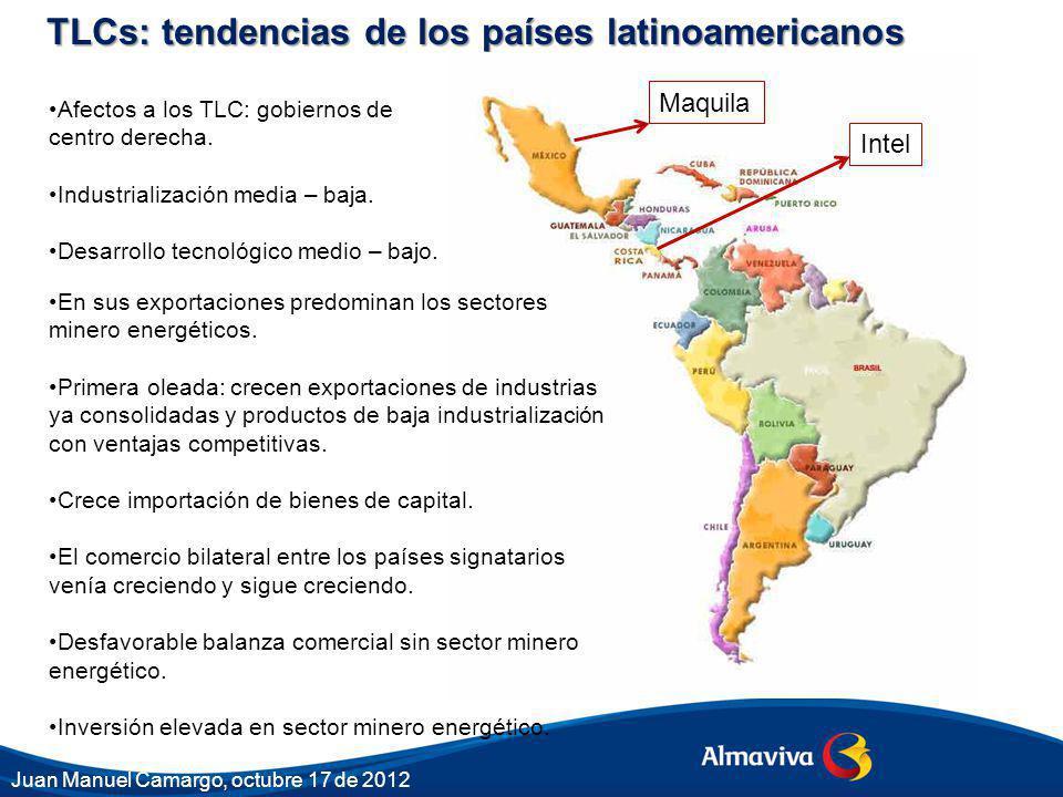 TLCs: tendencias de los países latinoamericanos Afectos a los TLC: gobiernos de centro derecha. Industrialización media – baja. Desarrollo tecnológico