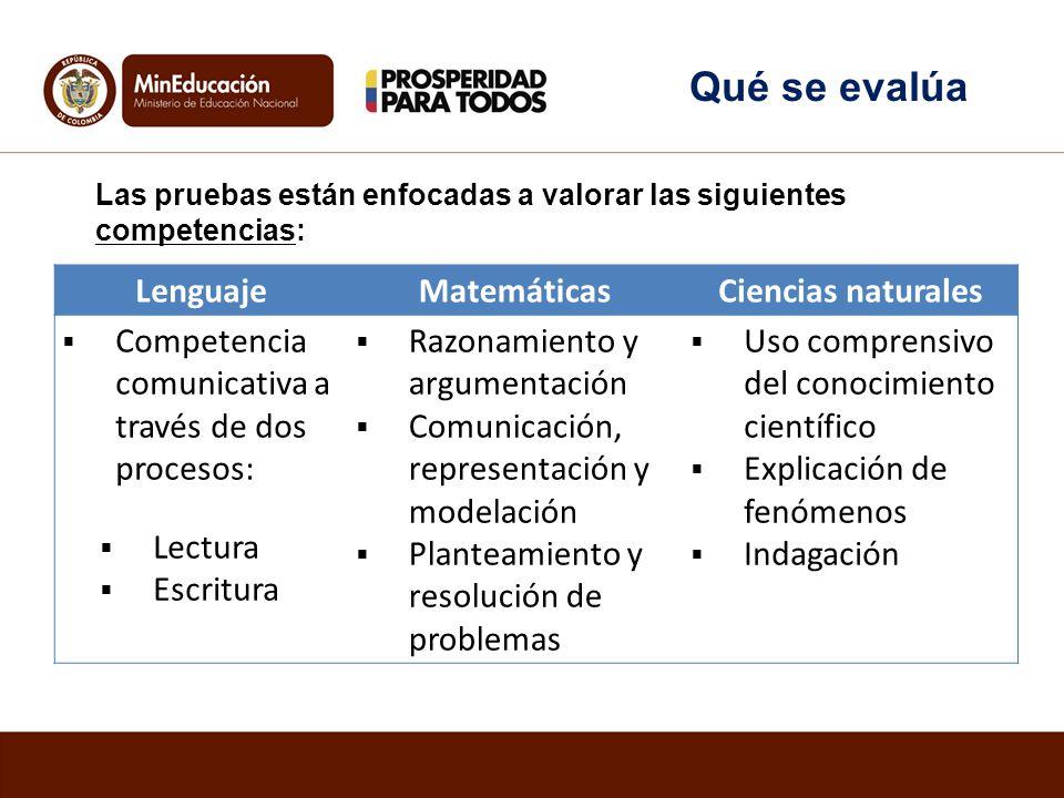 Las pruebas están enfocadas a valorar las siguientes competencias: LenguajeMatemáticasCiencias naturales Competencia comunicativa a través de dos proc