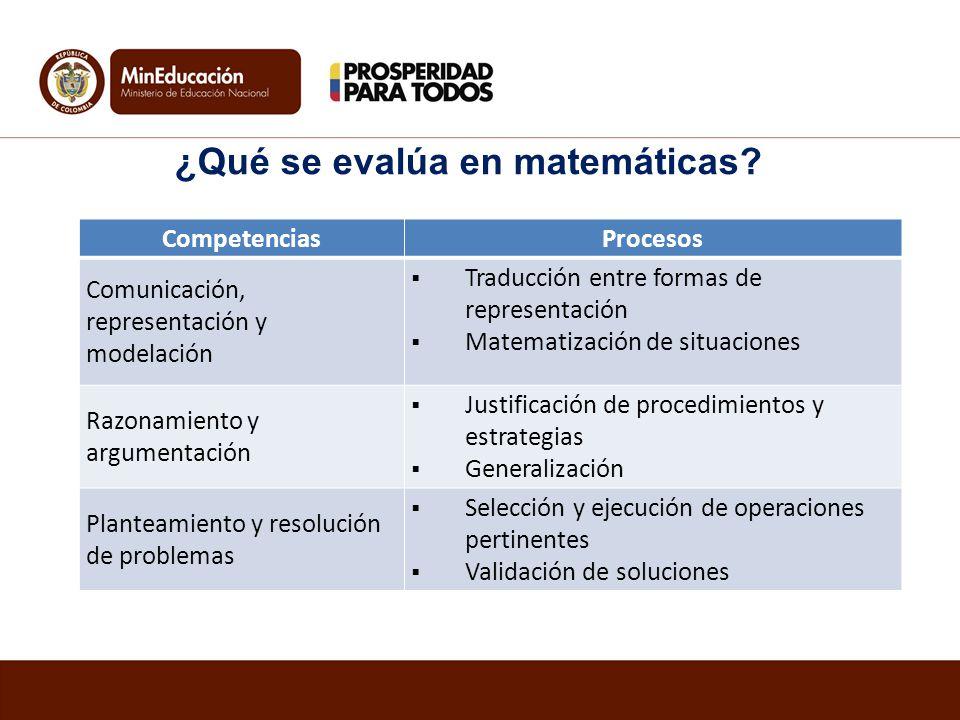CompetenciasProcesos Comunicación, representación y modelación Traducción entre formas de representación Matematización de situaciones Razonamiento y