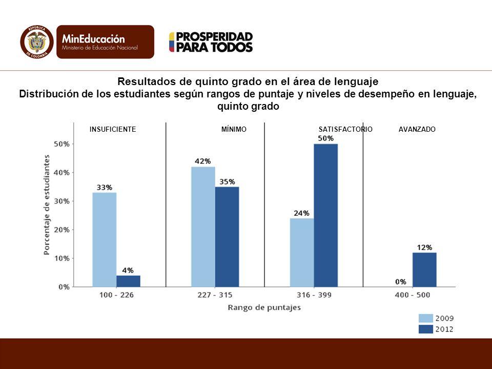 Resultados de quinto grado en el área de lenguaje Distribución de los estudiantes según rangos de puntaje y niveles de desempeño en lenguaje, quinto g
