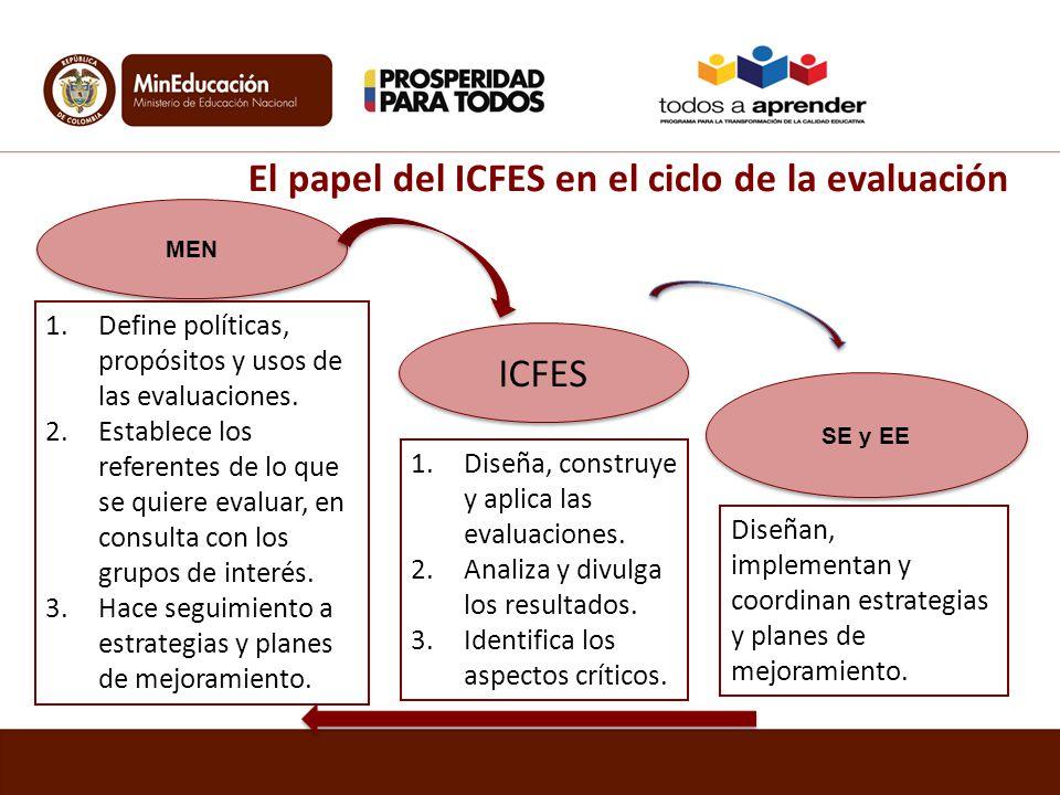El papel del ICFES en el ciclo de la evaluación 1.Define políticas, propósitos y usos de las evaluaciones. 2.Establece los referentes de lo que se qui