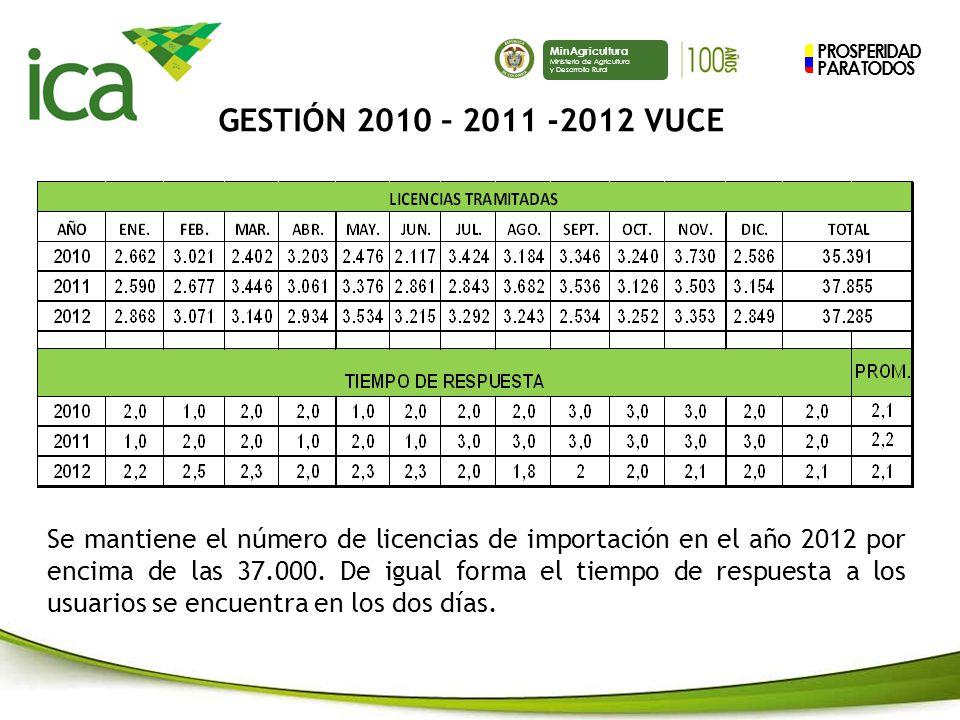 PROSPERIDAD PARA TODOS MinAgricultura Ministerio de Agricultura y Desarrollo Rural Se mantiene el número de licencias de importación en el año 2012 por encima de las 37.000.