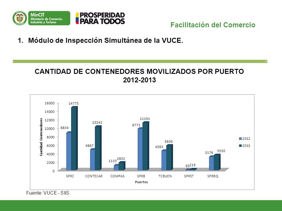O 1.Módulo de Inspección Simultánea de la VUCE. CANTIDAD DE CONTENEDORES MOVILIZADOS POR PUERTO 2012-2013 Fuente: VUCE - SIIS