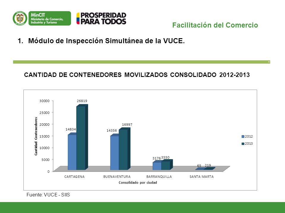 Facilitación del Comercio O 1.Módulo de Inspección Simultánea de la VUCE. Fuente: VUCE - SIIS CANTIDAD DE CONTENEDORES MOVILIZADOS CONSOLIDADO 2012-20