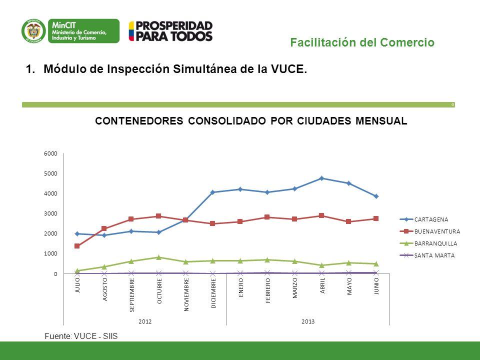 Facilitación del Comercio O 1.Módulo de Inspección Simultánea de la VUCE. Fuente: VUCE - SIIS CONTENEDORES CONSOLIDADO POR CIUDADES MENSUAL