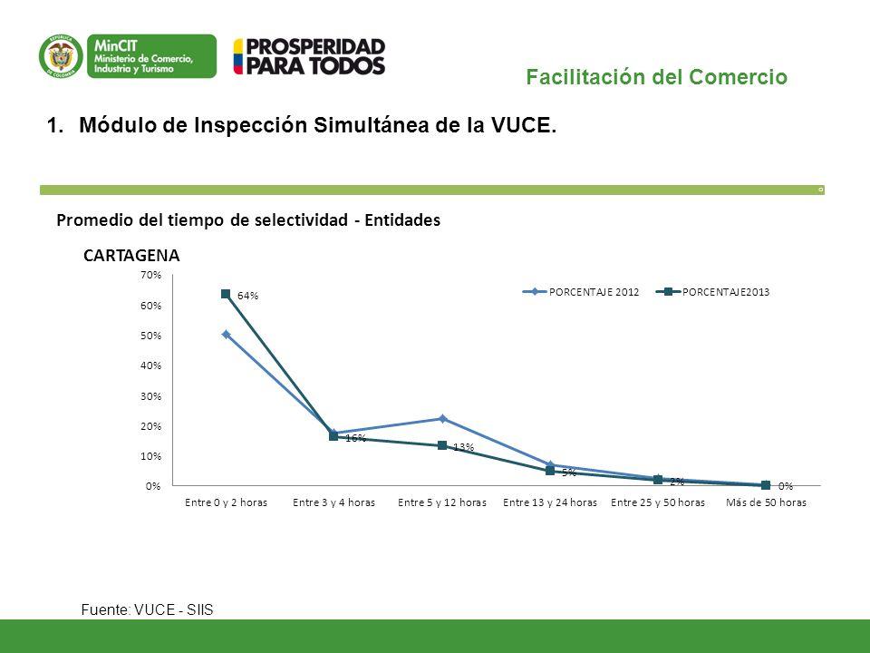 Facilitación del Comercio O 1.Módulo de Inspección Simultánea de la VUCE. Fuente: VUCE - SIIS Promedio del tiempo de selectividad - Entidades CARTAGEN