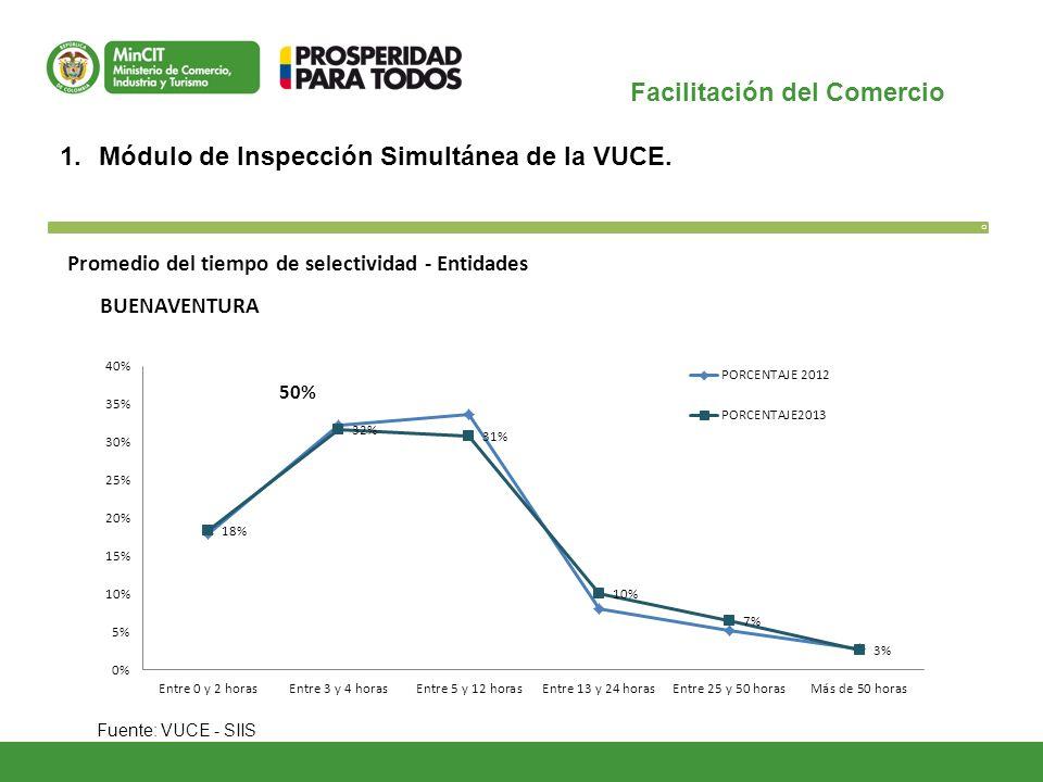Facilitación del Comercio O 1.Módulo de Inspección Simultánea de la VUCE. Fuente: VUCE - SIIS Promedio del tiempo de selectividad - Entidades BUENAVEN