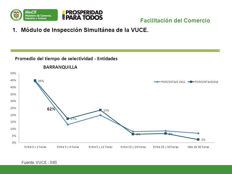 Facilitación del Comercio O 1.Módulo de Inspección Simultánea de la VUCE. Fuente: VUCE - SIIS Promedio del tiempo de selectividad - Entidades 62% BARR