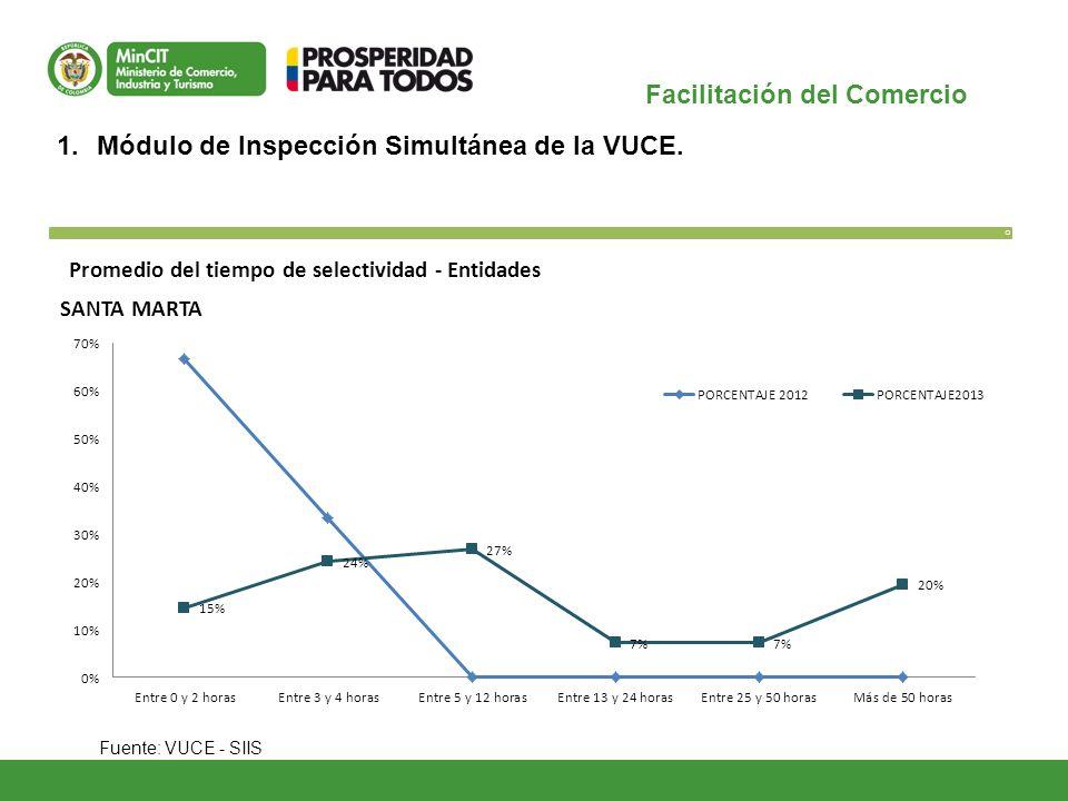 Facilitación del Comercio O 1.Módulo de Inspección Simultánea de la VUCE. Fuente: VUCE - SIIS Promedio del tiempo de selectividad - Entidades SANTA MA