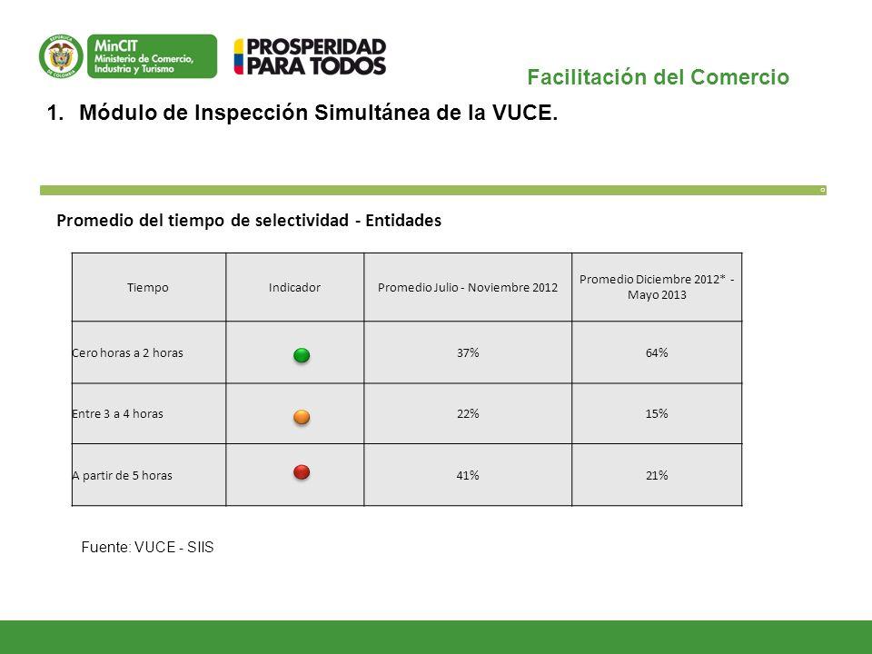 Facilitación del Comercio O 1.Módulo de Inspección Simultánea de la VUCE. Fuente: VUCE - SIIS Promedio del tiempo de selectividad - Entidades TiempoIn