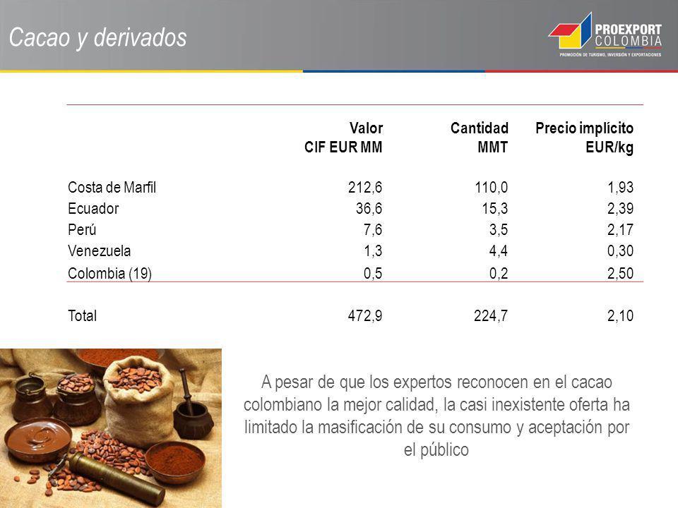 Cacao y derivados Valor CIF EUR MM Cantidad MMT Precio implícito EUR/kg Costa de Marfil212,6110,01,93 Ecuador36,615,32,39 Perú7,63,52,17 Venezuela1,34