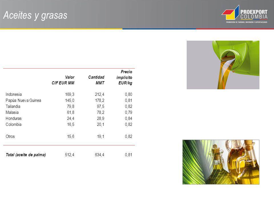 Aceites y grasas Valor CIF EUR MM Cantidad MMT Precio implícito EUR/kg Indonesia169,3212,40,80 Papúa Nueva Guinea145,0178,20,81 Tailandia79,897,50,82