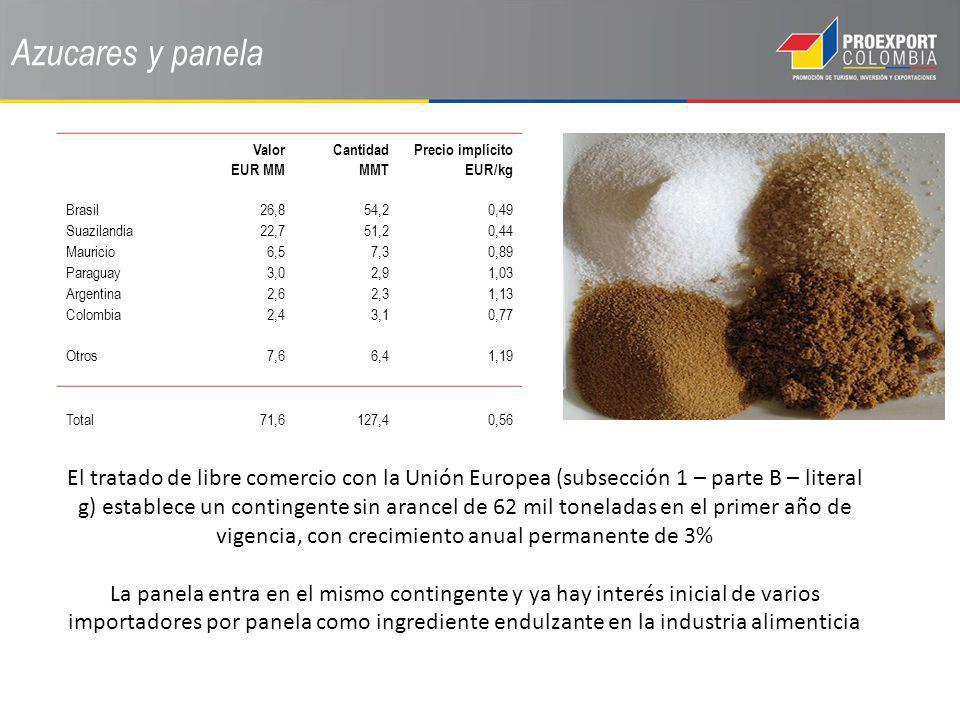 Azucares y panela Valor EUR MM Cantidad MMT Precio implícito EUR/kg Brasil26,854,20,49 Suazilandia22,751,20,44 Mauricio6,57,30,89 Paraguay3,02,91,03 A