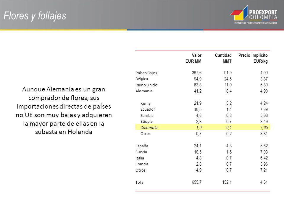 Flores y follajes Valor EUR MM Cantidad MMT Precio implícito EUR/kg Países Bajos 367,691,94,00 Bélgica 94,924,53,87 Reino Unido 63,811,05,80 Alemania