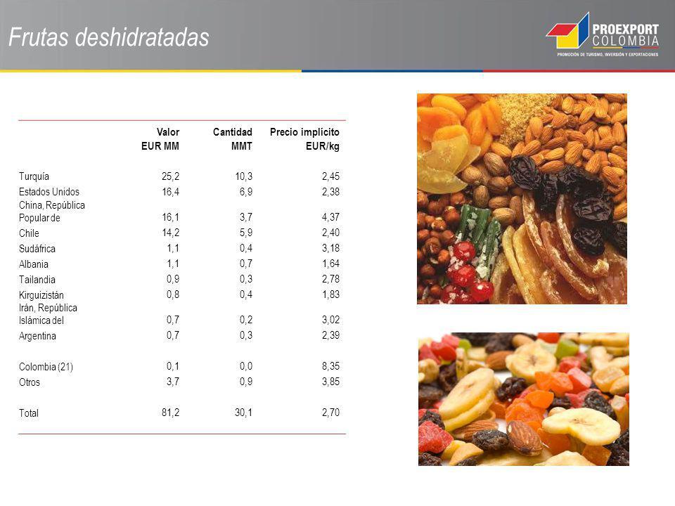 Frutas deshidratadas Valor EUR MM Cantidad MMT Precio implícito EUR/kg Turquía 25,210,32,45 Estados Unidos 16,46,92,38 China, República Popular de 16,