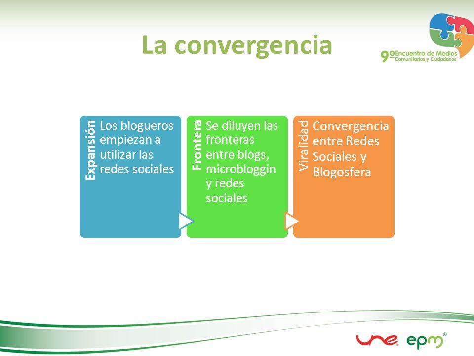 La convergencia Expansión Los blogueros empiezan a utilizar las redes sociales Frontera Se diluyen las fronteras entre blogs, microbloggin y redes sociales Viralidad Convergencia entre Redes Sociales y Blogosfera