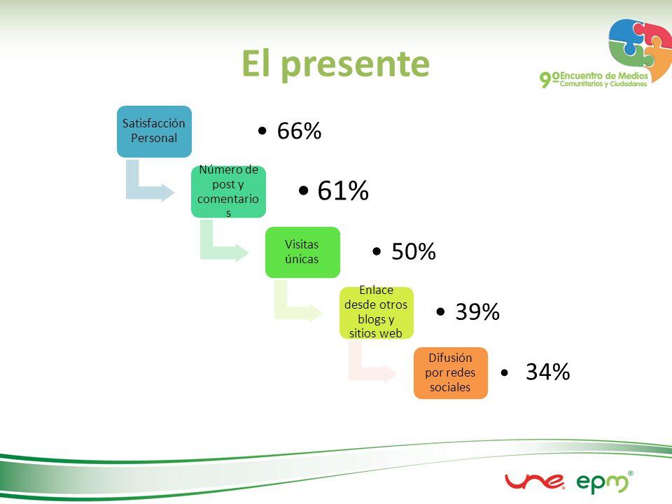 El presente Satisfacción Personal 66% Número de post y comentario s 61% Visitas únicas 50% Enlace desde otros blogs y sitios web 39% Difusión por redes sociales 34%